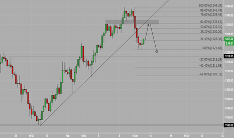 XAUUSD: Gold short the pullback