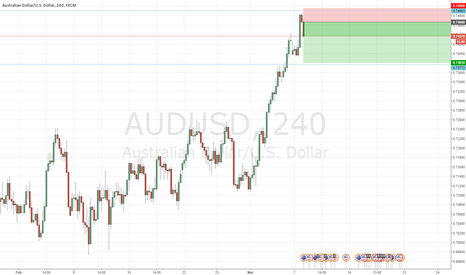 AUDUSD: Re-entered Short AUDUSD