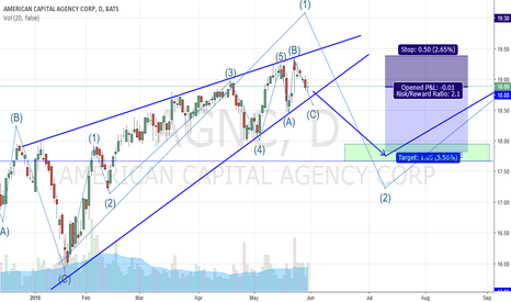 AGNC: AGNC - RISING WEDGE BREAKOUT