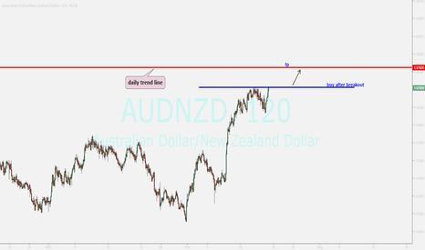 AUDNZD: watching...buy