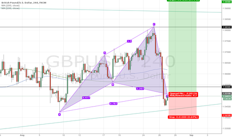 GBPUSD: Cypher pattern for long GBPUSD
