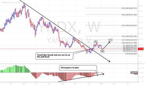 YNDX: Yandex Long setup