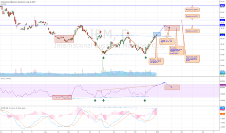 IBM: IBM Daily Analysis 1/1/2014