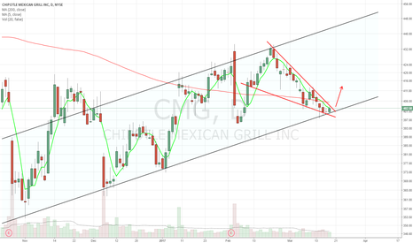 CMG: descending wedge into channel support
