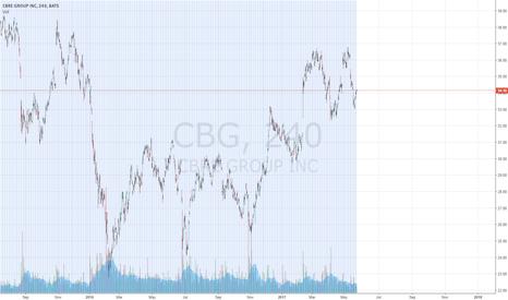CBG: CBRE GROUP, INC. [ CBG ]