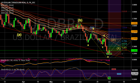 USDBRL: Nice Opportunity on BRL