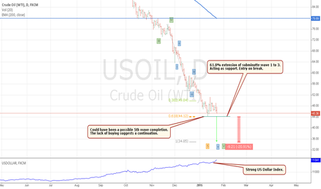 USOIL: Why I think Oil could fall another 20%