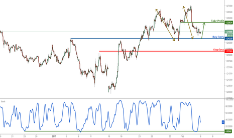 GBPUSD: GBPUSD prepare to turn bullish