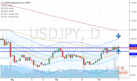 USDJPY: Long Term LONG USDJPY