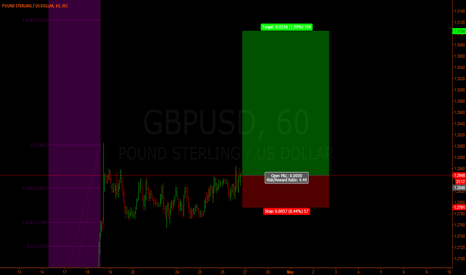 GBPUSD: Gbp/Usd - Zoom on previous analisys