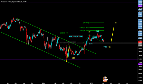 AUDJPY: Keep an eye out for long entry