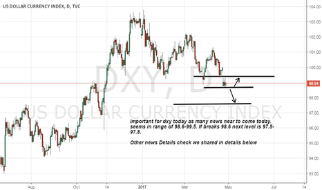 DXY: Big Day for DXY Expecting Volatility