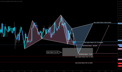 GBPAUD: LONG setup here on the GA with Bias and potential ext. TP.