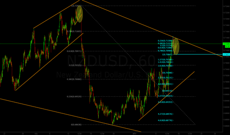 NZDUSD: Short setup for NZD/USD