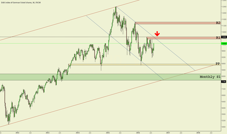 GER30: DAX Weekly chart technical analysis.