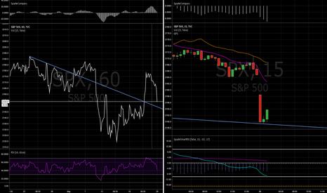 SPX: Trend on S&P