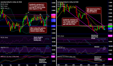 "AUDUSD: ""Sooner or later AUD/USD bears prop up at channel resistance"""