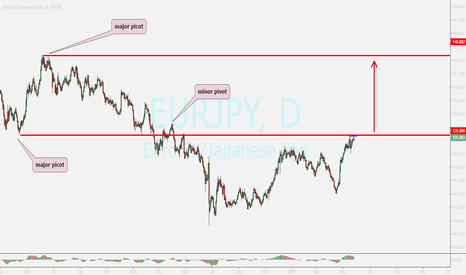 EURJPY: EURJPY...buy after breakout