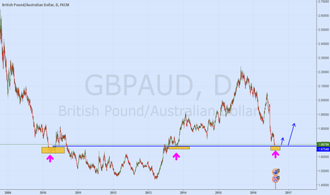 GBPAUD: GBPAUD check price action for Long