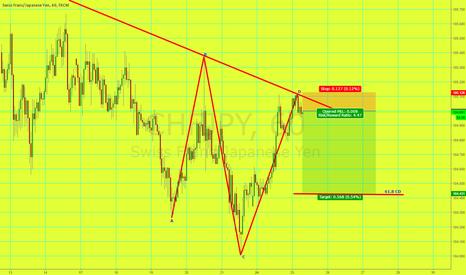 CHFJPY: Short CHF/JPY AB=CD +Trendline