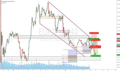 EURJPY: EURJPY Consolidating and showing opportunities