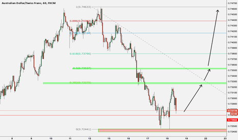 AUDCHF: Buy the audchf