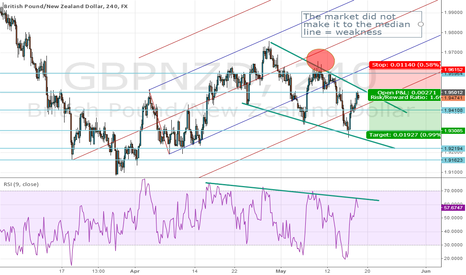 GBPNZD: GBPNZD short