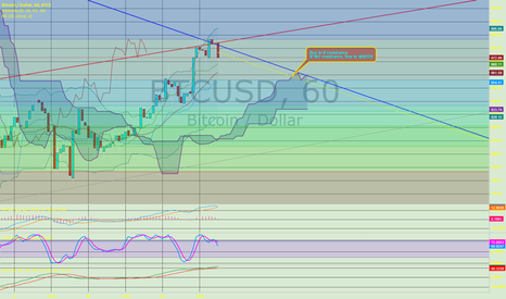 BTCUSD: Short buy prices