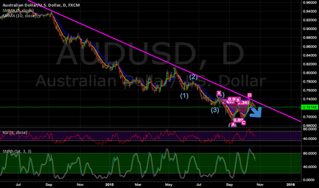 AUDUSD: Short Aud/USD (Resistance / Bat)