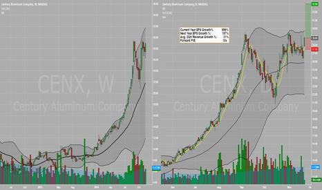 CENX: Trend Continuation - CENX