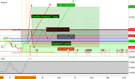 USDJPY: USD/JPY Long & Short Ideas