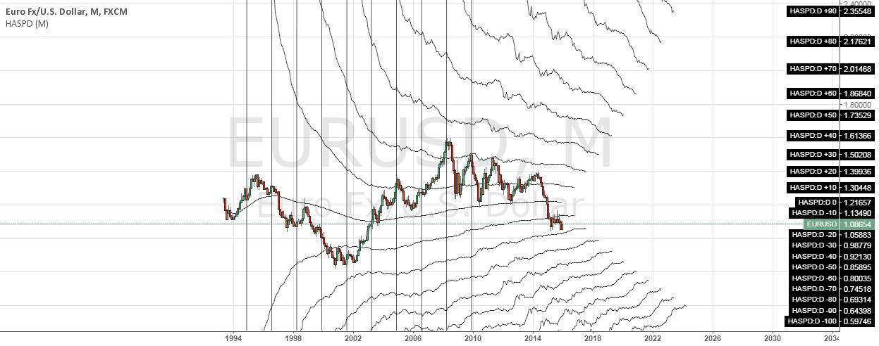 [RS]Historic Average Standard Price Deviation V0