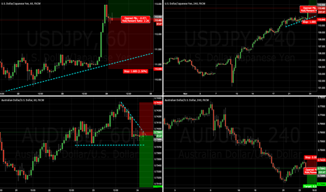 USDJPY: Daily Trades part 2
