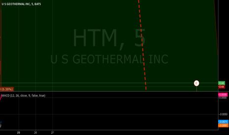 HTM: HTM Volume spike