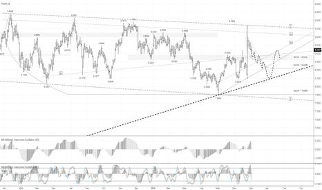 USDSEK: USD/SEK: возвращение к трендовой линии