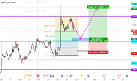 GBPJPY: Pairing JPY Weakness with GBP Strength