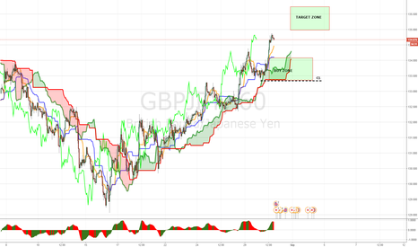 GBPJPY: GBPJPY LONG (PANOTIC TRADE)