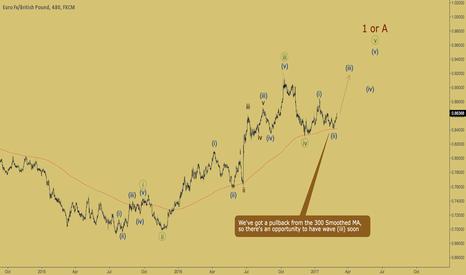 EURGBP: EURGBP - wave (iii) is on the way