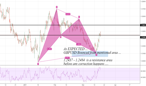 GBPUSD: GBPUSD: As Expected ....