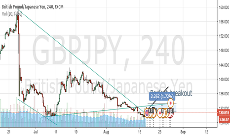 GBPJPY: GBPJPY broke trendline