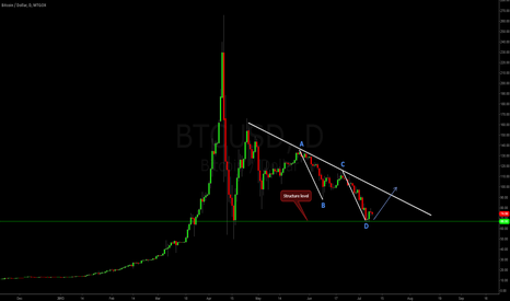 BTCUSD: Bitcoin ABCD Harmonic