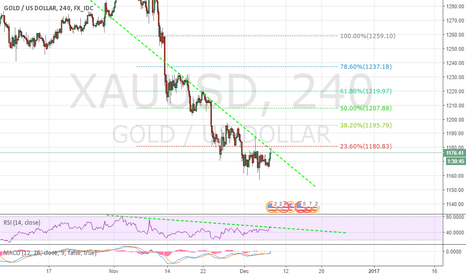 XAUUSD: XAUUSD Gold failed at 1200