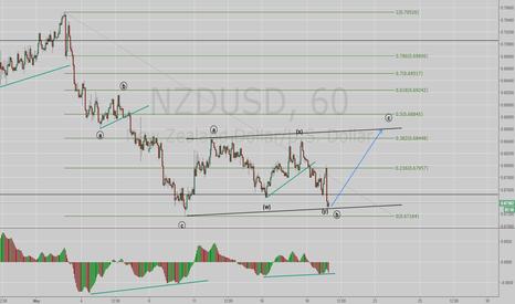 NZDUSD: NzdUsd still in correction