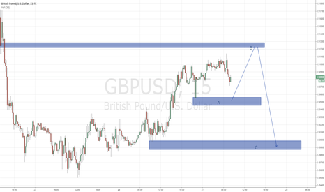 GBPUSD: Cable Short 1/27/15