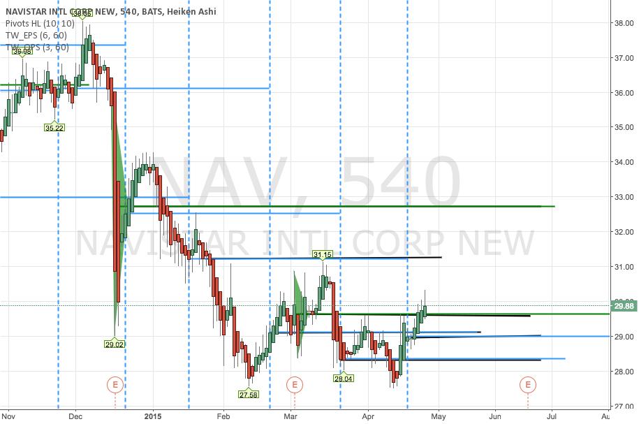 NAV Navistar Bullish Near Term Goal 31.24