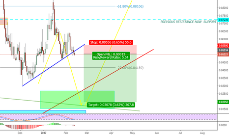 EURGBP: EURGBP SHORT OPPORTUNITIES