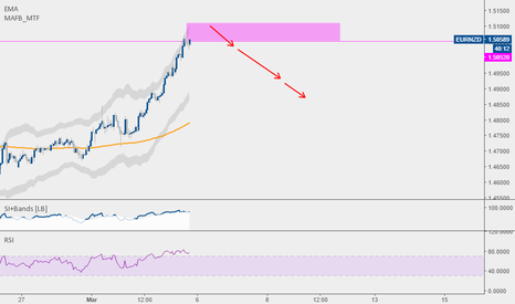 EURNZD: EUR murdered the Kiwi today. Need correction