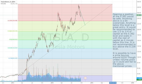 TSLA: TSLA Trading idea based on Fib levels and market volume.