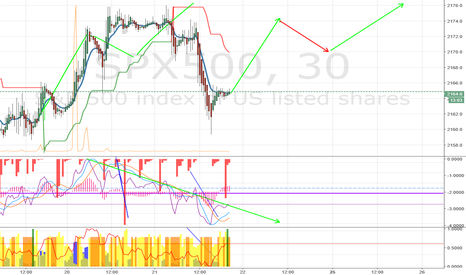SPX500: Brace for another upswing in SPX500
