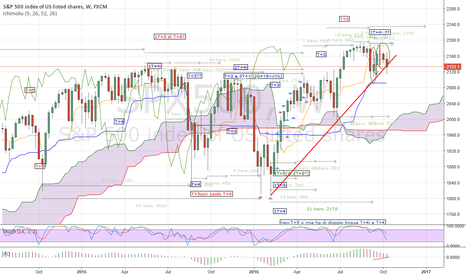 SPX500: S&P500 - Long term analisys based on time-cycle theory